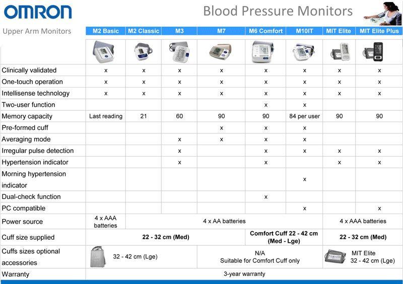 omron-blood-pressure.jpg